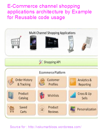 E-Commerce channel app-architect-rusable code