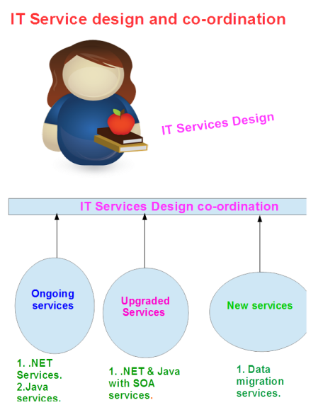 IT Services Design co-ordination