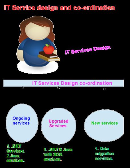 IT Services Design co-ordination