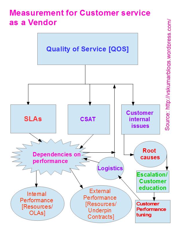 Service measure