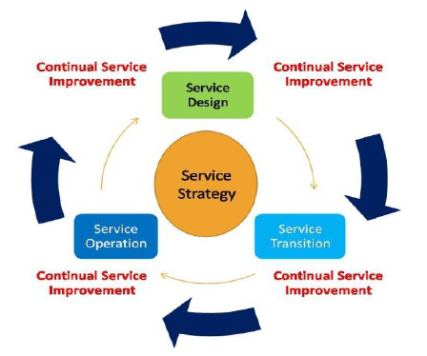 ITIL V3 Life cycle