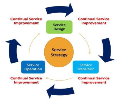 ITIL V3 Life cycle