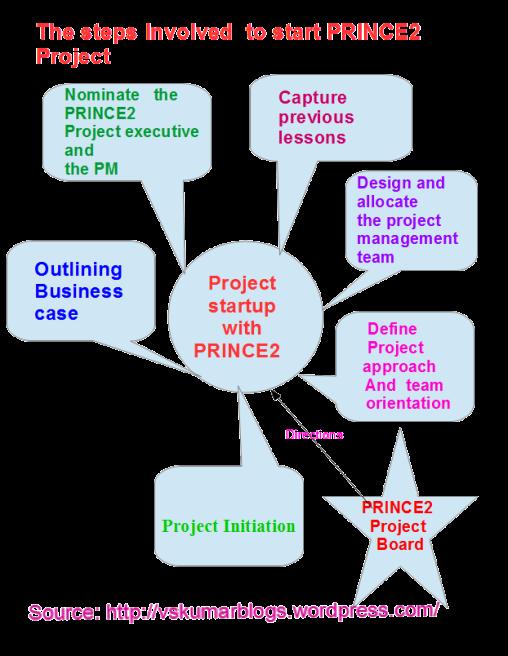PRINCE2 Project Start Slide2B