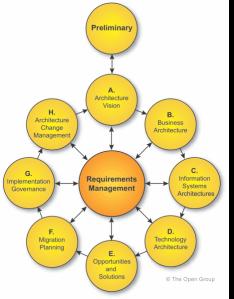 TOGAF Process overview