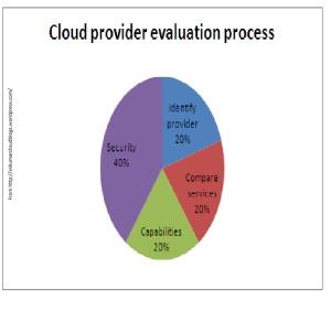 Cloud evaluation-chart