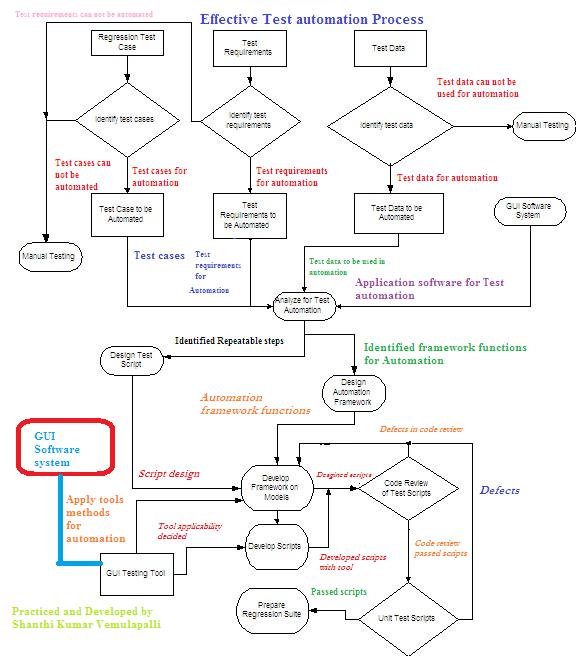 Test Automation - Process