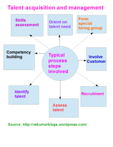 Talent Acquisition and management-process