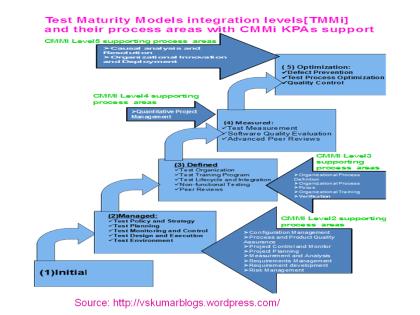 TMMi Vs CMMi-chart