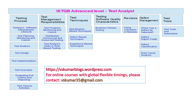 istqb-ta-course-contents-for-online