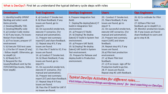 Typical DevOps activities by role