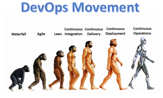 DevOps Movement