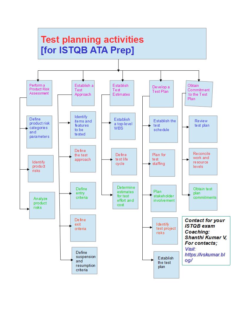 Tmmi-Test planning-activities