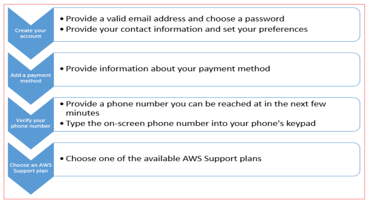 AWS Account-creation flowchart