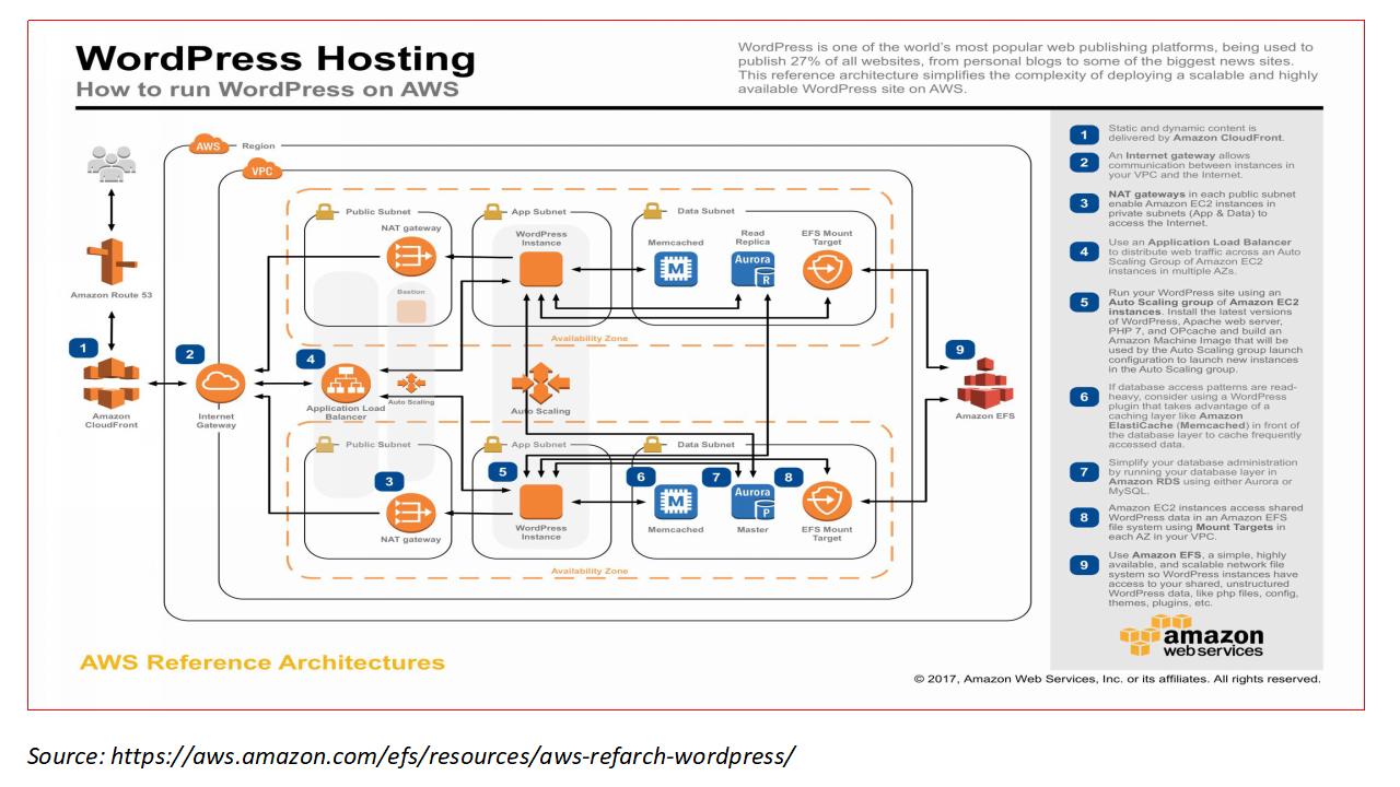 AWS-WP-Hosting setup
