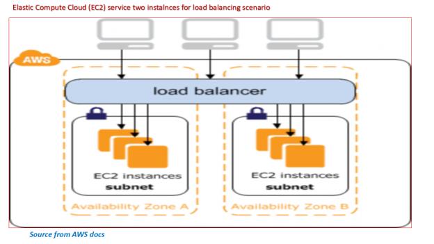 EC2-two instance-ELB-Scenario.png