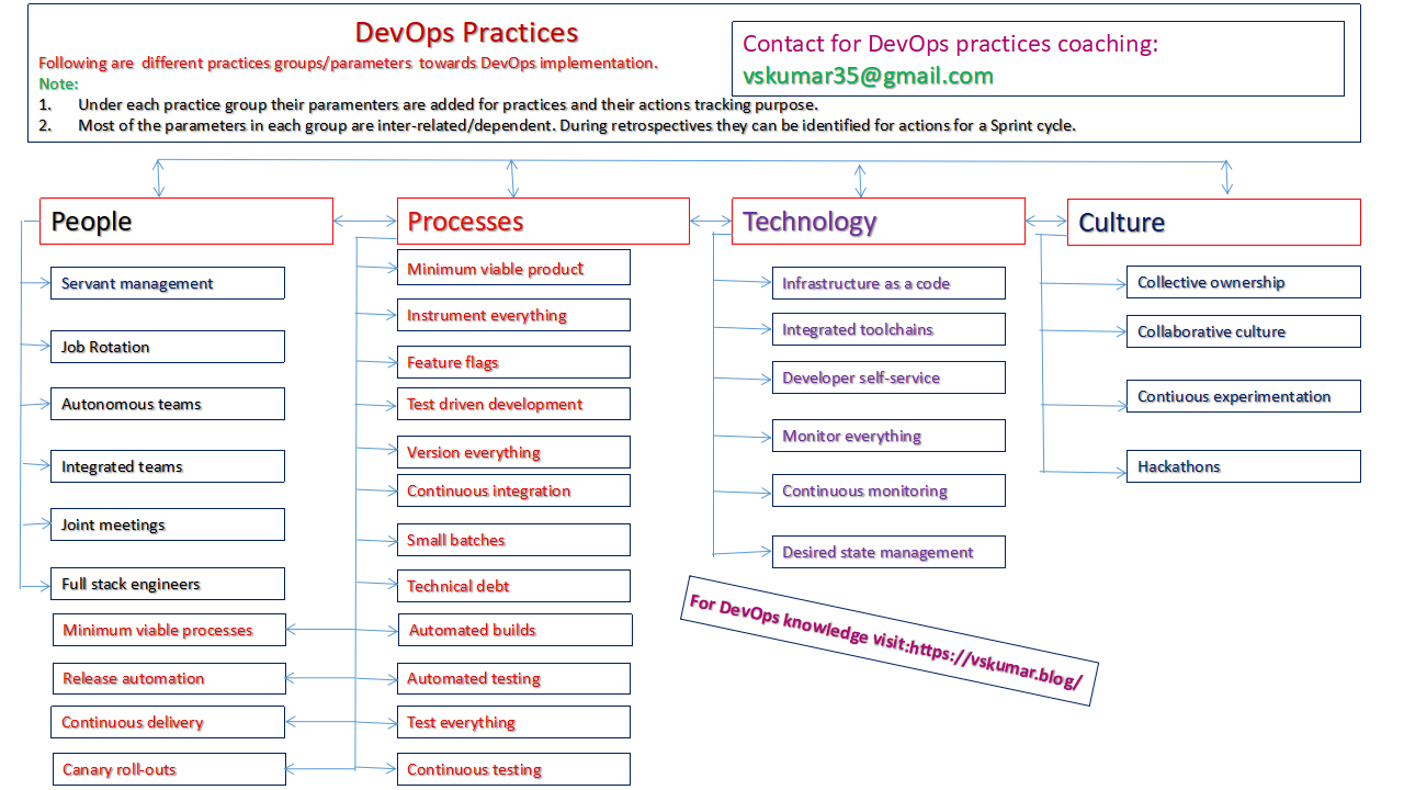 DevOps Patterns