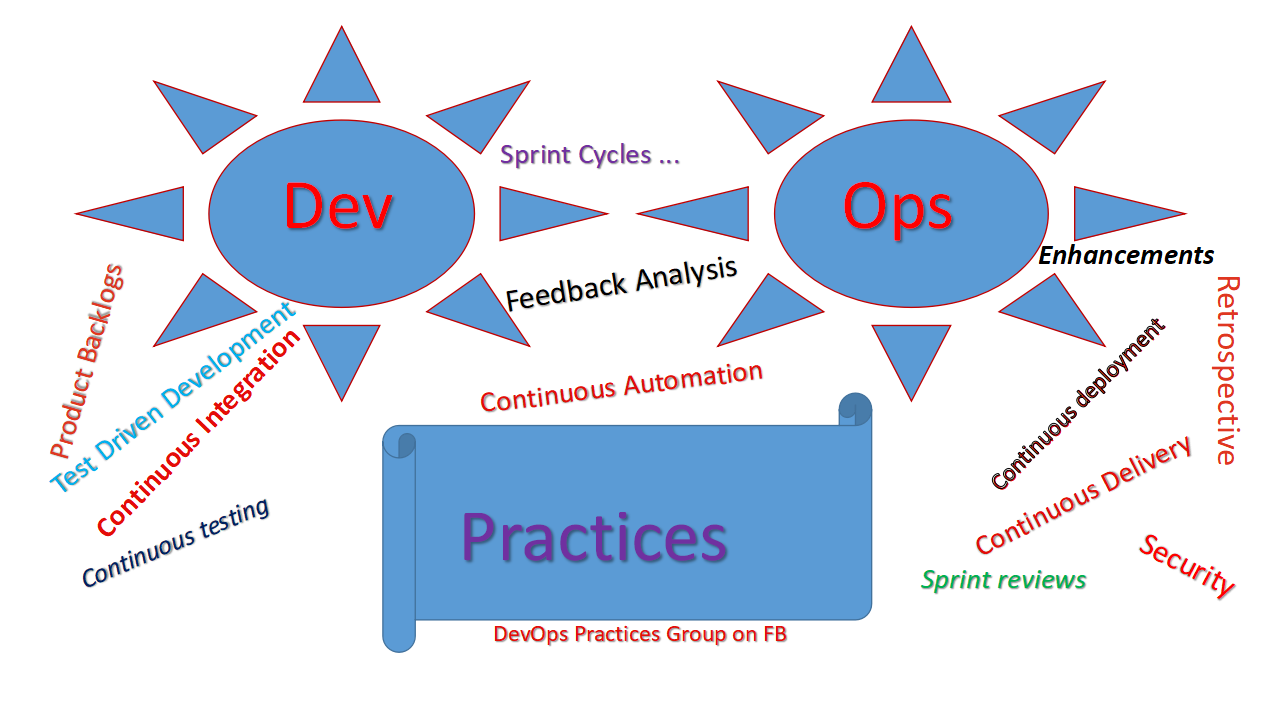 FB-DevOps-Practices Group-page