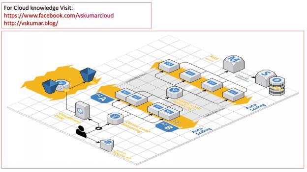 vskumarcloud-build-cloud-architect.png