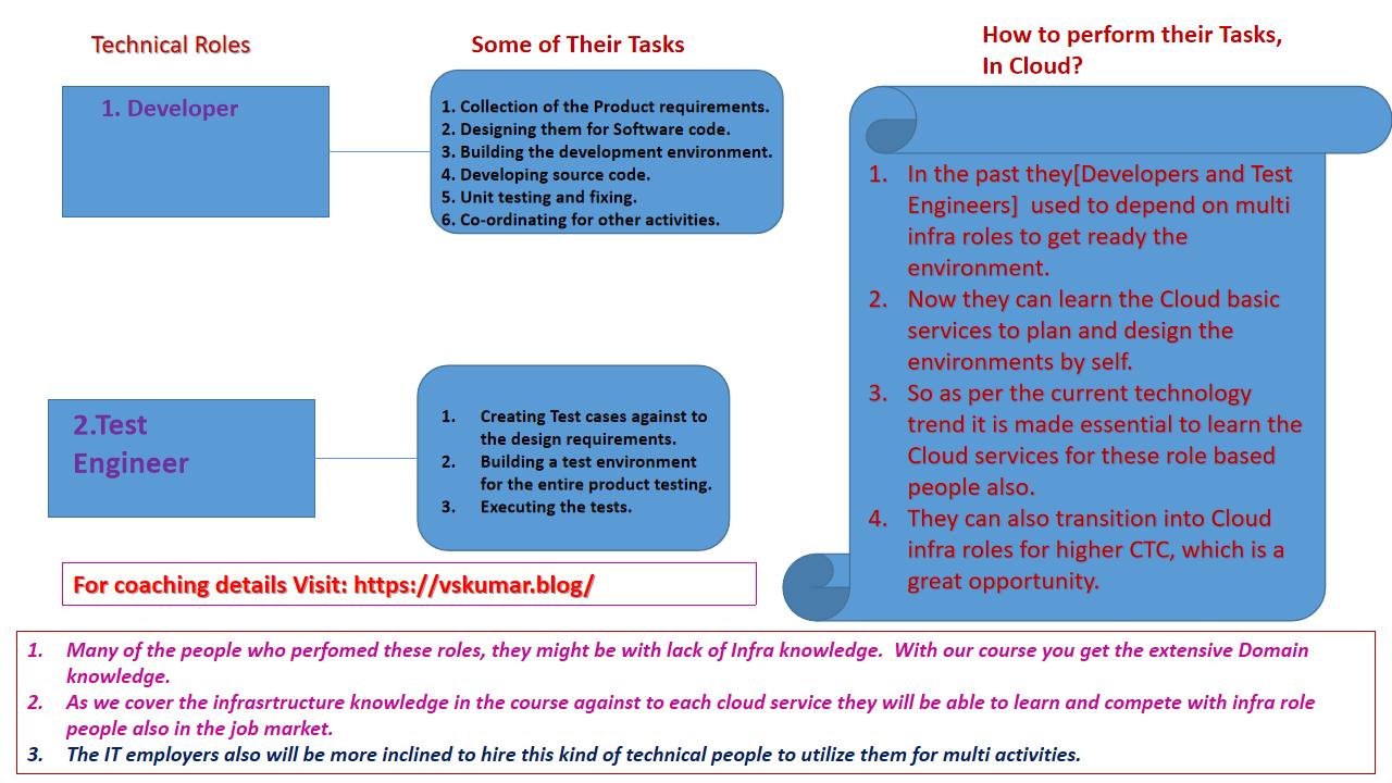 IT-SDLC-Roles